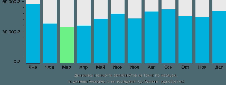 Динамика стоимости авиабилетов из Токио по месяцам