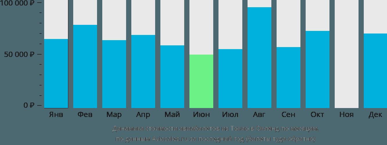 Динамика стоимости авиабилетов из Токио в Окленд по месяцам