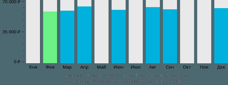 Динамика стоимости авиабилетов из Токио в Алматы по месяцам