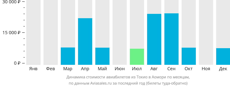 Динамика стоимости авиабилетов из Токио в Аомори по месяцам