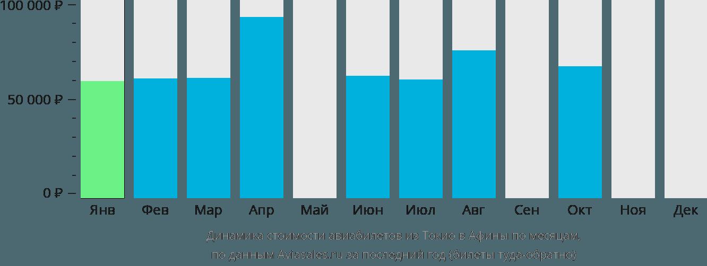 Динамика стоимости авиабилетов из Токио в Афины по месяцам