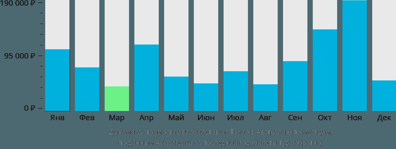 Динамика стоимости авиабилетов из Токио в Австралию по месяцам
