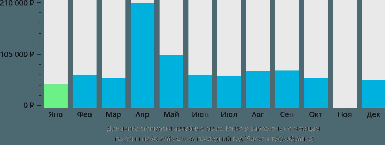 Динамика стоимости авиабилетов из Токио в Барселону по месяцам