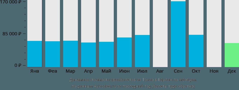 Динамика стоимости авиабилетов из Токио в Берлин по месяцам