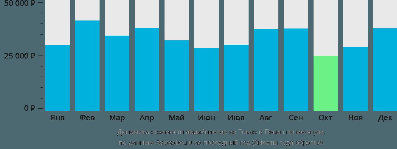 Динамика стоимости авиабилетов из Токио в Пекин по месяцам