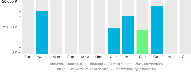 Динамика стоимости авиабилетов из Токио в Кота-Кинабалу по месяцам