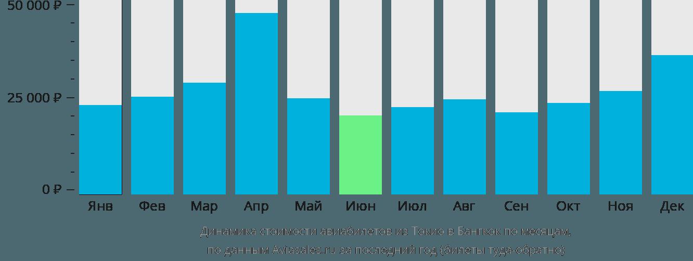 Динамика стоимости авиабилетов из Токио в Бангкок по месяцам