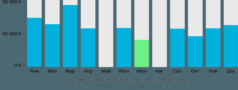 Динамика стоимости авиабилетов из Токио в Брисбен по месяцам