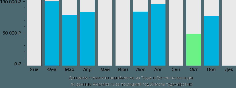 Динамика стоимости авиабилетов из Токио в Бостон по месяцам