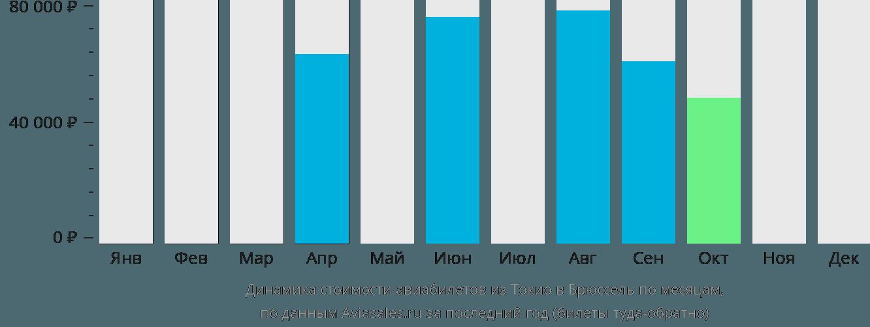 Динамика стоимости авиабилетов из Токио в Брюссель по месяцам