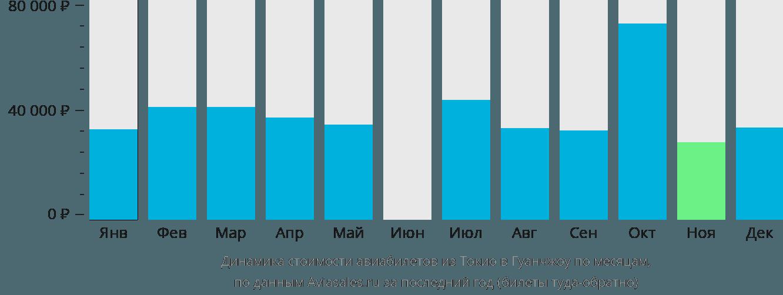 Динамика стоимости авиабилетов из Токио в Гуанчжоу по месяцам