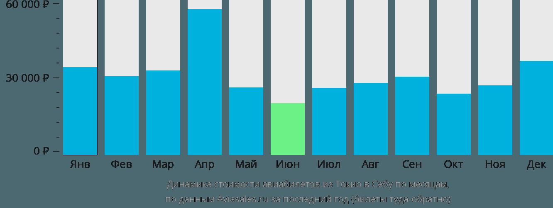 Динамика стоимости авиабилетов из Токио в Себу по месяцам