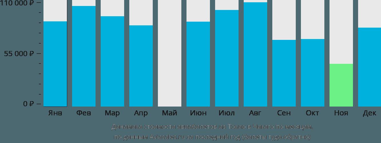 Динамика стоимости авиабилетов из Токио в Чикаго по месяцам