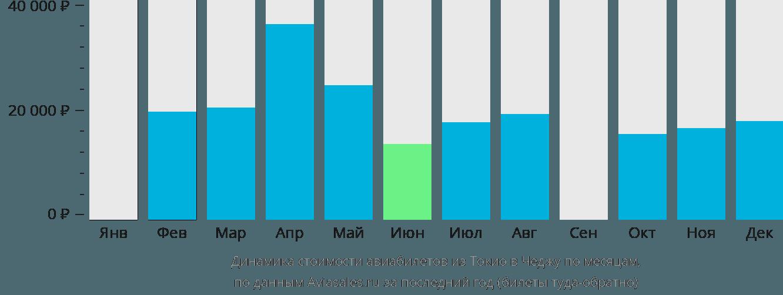 Динамика стоимости авиабилетов из Токио в Чеджу по месяцам