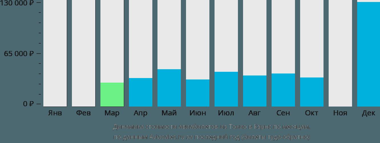 Динамика стоимости авиабилетов из Токио в Кэрнс по месяцам