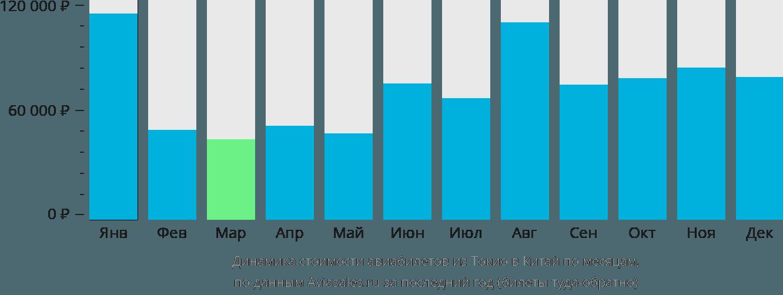Динамика стоимости авиабилетов из Токио в Китай по месяцам
