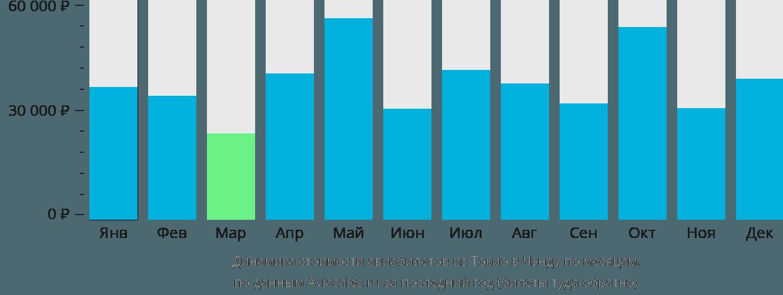 Динамика стоимости авиабилетов из Токио в Чэнду по месяцам