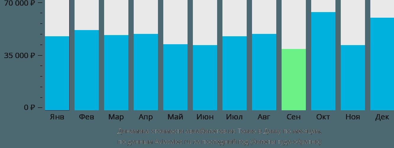 Динамика стоимости авиабилетов из Токио в Дакку по месяцам
