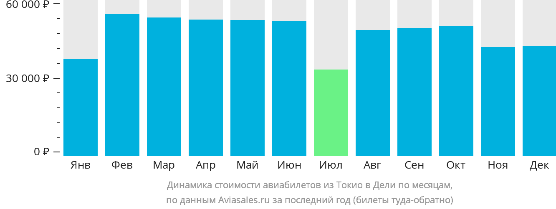 Динамика стоимости авиабилетов из Токио в Дели по месяцам
