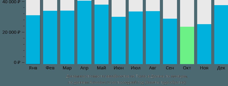 Динамика стоимости авиабилетов из Токио в Далянь по месяцам