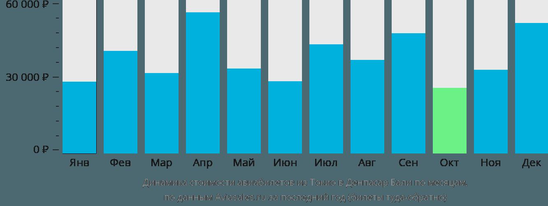 Динамика стоимости авиабилетов из Токио в Денпасар Бали по месяцам