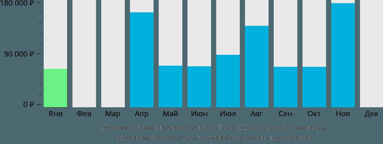 Динамика стоимости авиабилетов из Токио в Дюссельдорф по месяцам