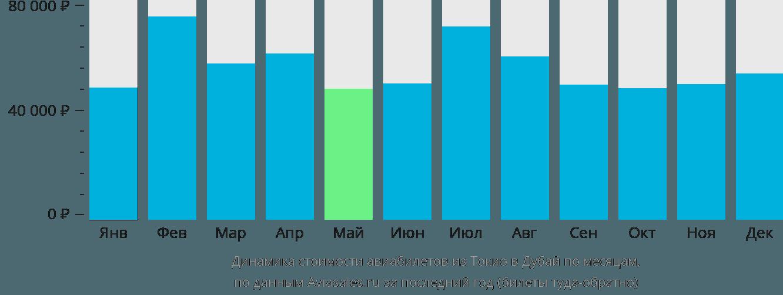 Динамика стоимости авиабилетов из Токио в Дубай по месяцам