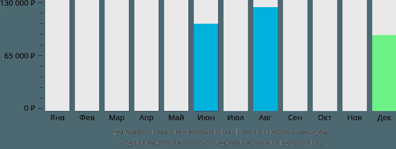 Динамика стоимости авиабилетов из Токио в Энтеббе по месяцам