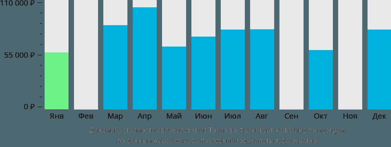 Динамика стоимости авиабилетов из Токио во Франкфурт-на-Майне по месяцам