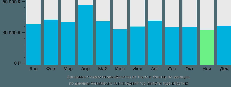 Динамика стоимости авиабилетов из Токио в Хагатну по месяцам