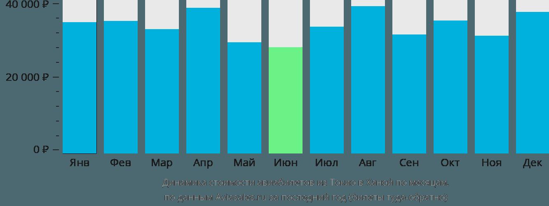 Динамика стоимости авиабилетов из Токио в Ханой по месяцам