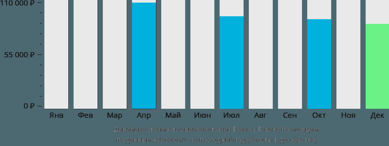 Динамика стоимости авиабилетов из Токио в Гавану по месяцам
