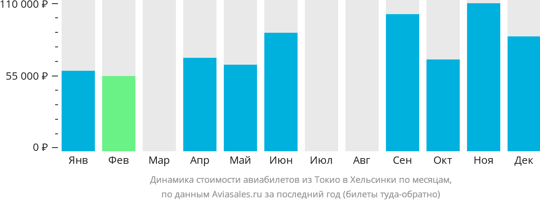 Динамика стоимости авиабилетов из Токио в Хельсинки по месяцам