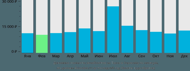 Динамика стоимости авиабилетов из Токио в Хиросиму по месяцам