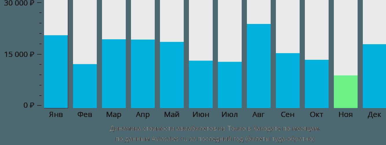 Динамика стоимости авиабилетов из Токио в Хакодате по месяцам