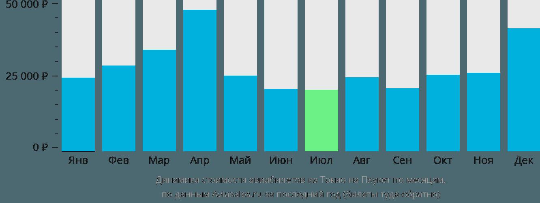 Динамика стоимости авиабилетов из Токио на Пхукет по месяцам