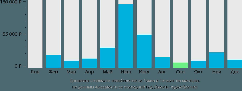 Динамика стоимости авиабилетов из Токио в Гонконг по месяцам