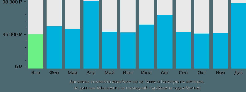 Динамика стоимости авиабилетов из Токио в Гонолулу по месяцам