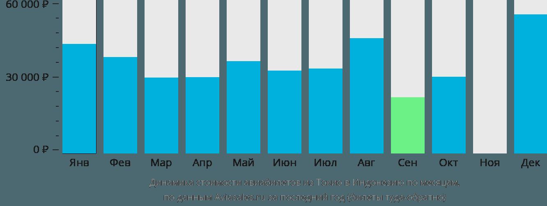Динамика стоимости авиабилетов из Токио в Индонезию по месяцам