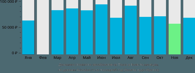 Динамика стоимости авиабилетов из Токио в Киев по месяцам