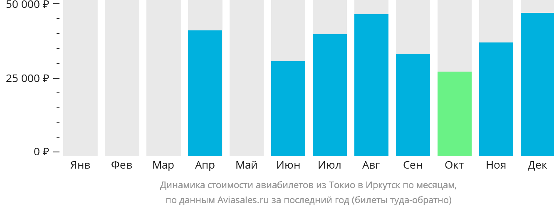 Динамика стоимости авиабилетов из Токио в Иркутск по месяцам