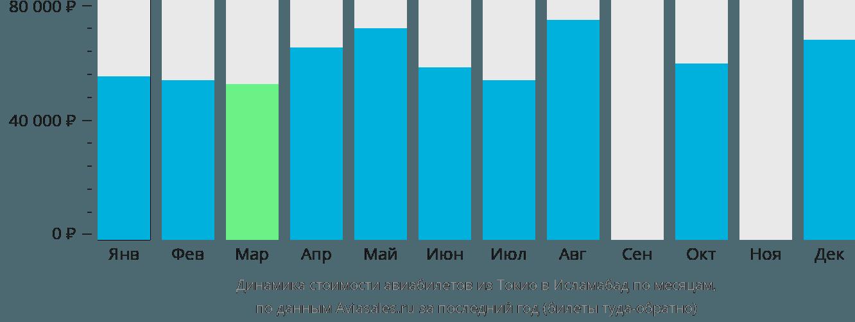 Динамика стоимости авиабилетов из Токио в Исламабад по месяцам