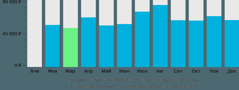 Динамика стоимости авиабилетов из Токио в Стамбул по месяцам