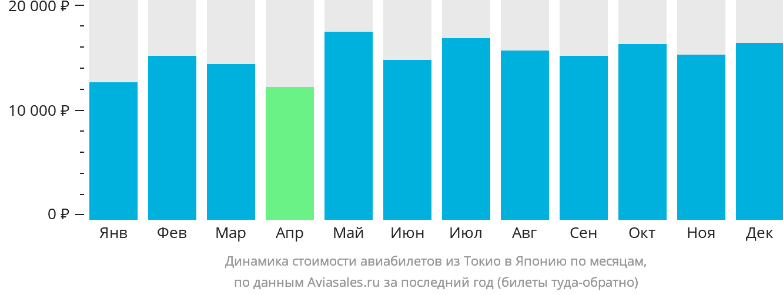 Динамика стоимости авиабилетов из Токио в Японию по месяцам