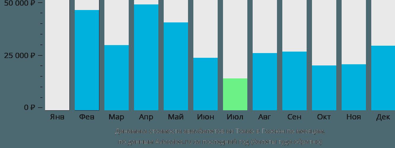Динамика стоимости авиабилетов из Токио в Гаосюн по месяцам