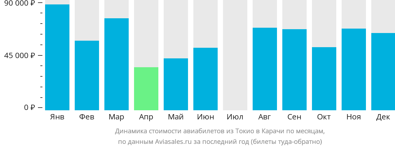 Динамика стоимости авиабилетов из Токио в Карачи по месяцам