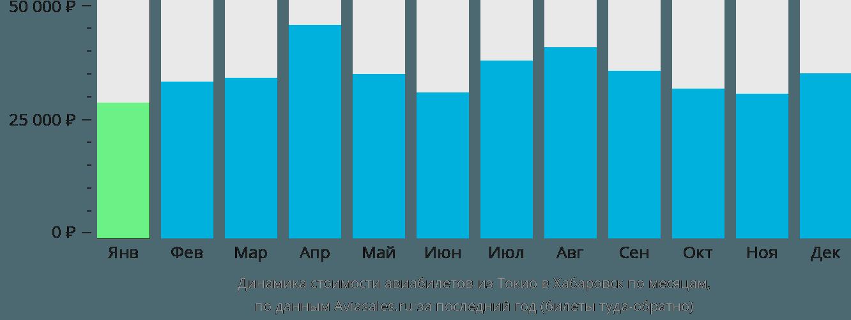 Динамика стоимости авиабилетов из Токио в Хабаровск по месяцам