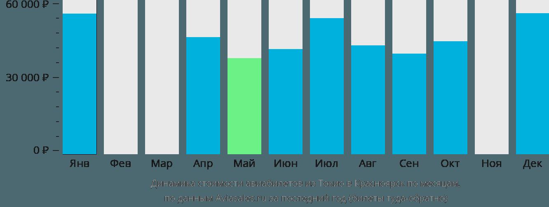 Динамика стоимости авиабилетов из Токио в Красноярск по месяцам