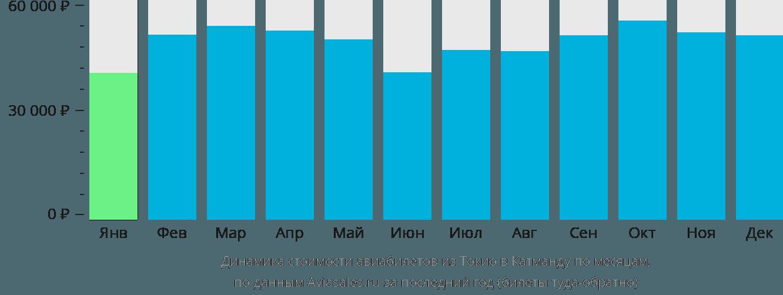 Динамика стоимости авиабилетов из Токио в Катманду по месяцам