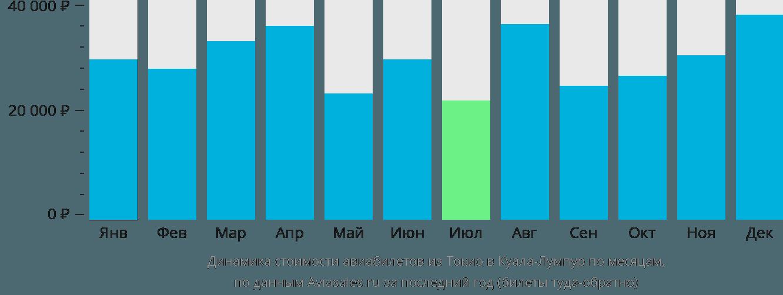 Динамика стоимости авиабилетов из Токио в Куала-Лумпур по месяцам